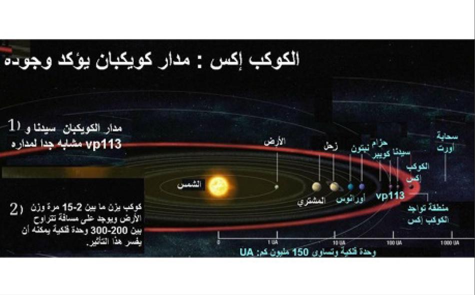قضيته تؤرق علماء الفلك منذ 200 عام .