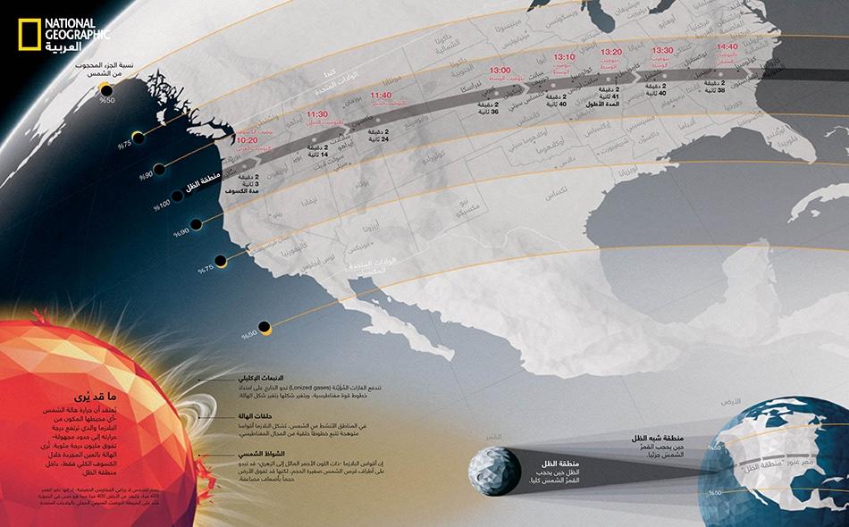 """القوس الأظلم سيحجُب القمرُ الشمسَ في نطاق ما يُسمى """"منطقة الظل"""" (Umbra) التي يبلغ عرضها نحو 110 كيلومترات. أما خارج هذه المنطقة -أي في الغبش أو """"منطقة شبه الظل""""- فسيرى الناسُ كسوفاً جزئياً."""