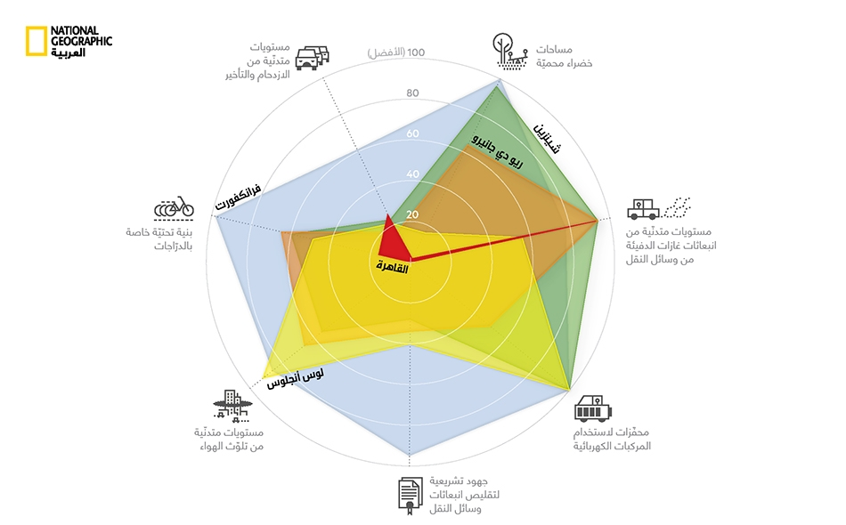 إجراءات بيئية مدن منتقاة؛ الأعداد الأكبر تمثّل نتائج أفضل.