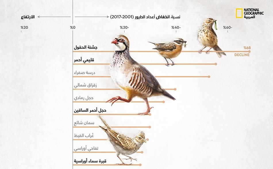 تتضاءل أعداد طيور المزارع الفرنسية جراء انتشار حقول المحصول الواحد والإفراط في استعمال المبيدات. لذا أضحت أعداد الطيور التي تتغذى على الحشرات، مثل جشنة الحقول والقليعي الأحمر، في تراجع مطرد.