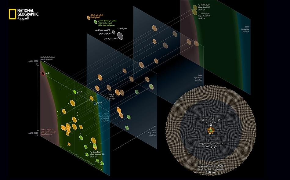 من الأسباب التي تجعل الأرض تدعم الحياة، طبيعةُ تضاريسها الصخرية، وكونها لا تتعرّض لكمية زائدة من الإشعاع الشمسي، وأن بعدها عن الشمس يسمح بأن تكون المياه عليها بحالة سائلة. وقد عُثر حتى الآن على 47 كوكباً خارجياً توافق هذه المواصفات. على أن هذا الرقم...