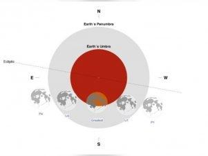 سيبدأ القمر بدخول منطقة شبه الظل عند الساعة 22:44 مساء بتوقيت الإمارات، ولا يكون الخسوف حينها ملاحظا بالعين المجردة، في حين سيبدأ الخسوف الجزئي في الساعة 00:02 صباحا وعندها سيكون مرئيا بشكل واضح وسيصل إلى ذروته في الساعة 01:31 صباحا . الصورة: من المصدر.