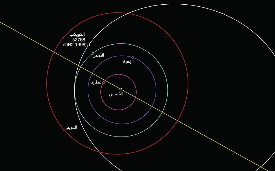 """خبر ارتطام الكويكب """"52768 OR2 1998"""" غير صحيح وكذبته وكالة """"ناسا"""" الأميركية التي رصدت هذا الجرم منذ عام 1998، وأكدت عدم وجود أي خطر بأن يمر بمحاذاة الأرض. الصورة: NASA/ JPL"""